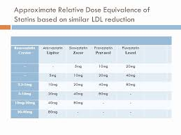 Statin Strength Chart 17 Comprehensive Statin Conversion Dose Chart