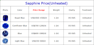 Natural Sapphire Price Per Carat 2019