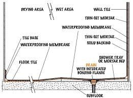 when recessing the floor is not an option a ramp may be provided in lieu of a curb the wet area is sloped to the drain to contain water during shower use