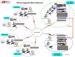 9 1 1 network diagram elmore county 9 1 1 home networking guide at Ethernet Network Diagram