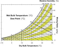 Evaporative Cooler Air Temperature Relative Humidity Chart Psychrometric Chart An Overview Sciencedirect Topics