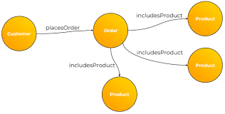 Graph Databases Use Cases For Graph Databases 6point6