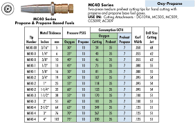 Victor Acetylene Cutting Tip Chart Timeless Cutting Torch Tips Esab Cutting Nozzle Size Chart