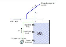 1 kg h intelligent chlorine salt water electrolysis sodium hypochlorite plant
