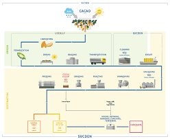 Process Flowchart Cocoa Products Services Sucden