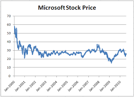 microsoft stock assessing ballmers track record at microsoft the rational walk