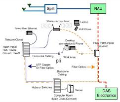 voice and data wiring diagram images panduit cat6 plug wiring wiring diagram further casablanca fan switch on home