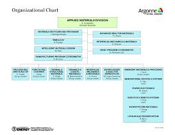 Applied Materials Organization Chart Amd Organization Chart Argonne National Laboratory