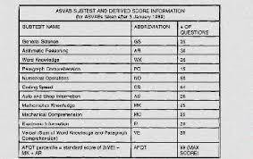 Asvab Score Chart Army Asvab Score Chart Www Prosvsgijoes Org
