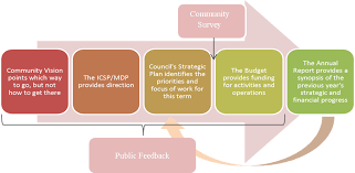 Strategic Planning Framework Strategic Plan Framework