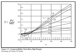 compressibility factor graph. compressibility chart (very high range) factor graph g
