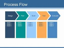 How To Create Flow Chart In Powerpoint Chart Flows Flow Chart Template Process Flow Chart