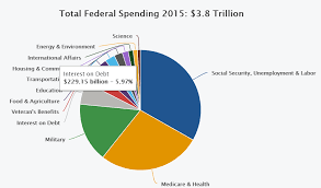 Interest On National Debt Chart The Sins Of Our Fathers Interest And The National Debt The