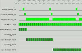Gantt Chart Colors Gantt Chart For Scenario 1 In White Color The Configuring