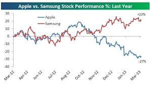 Apples Shares Have Crushed Samsungs Over The Last Decade