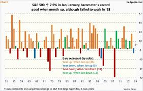 Barometer Chart January Barometer Ve But Flows Not In Cooperation Despite