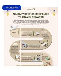 3x points on travel and dining worldwide. Military Travel And Fi Infographic Choosefi