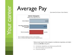Average Pay ...