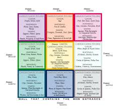 Bagua Chart Feng Shui Bagua Map For The Right Candles Candle Holders