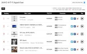 Iu Achieves Triple Crown On Gaon Weekly Charts Got7 Tops