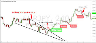 Falling Wedge Chart Pattern Simple Wedge Trading Strategy For Big Profits