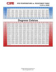 Pt100 Resistance Chart Fahrenheit Www Bedowntowndaytona Com