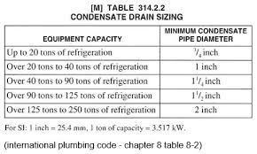 Condensate Drain Pipe Sizing Chart Gpod By Dataaire