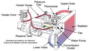 automotive cooling systems a short course on how they work a thermostat is placed between the engine and the radiator to make sure that the coolant stays above a certain preset temperature