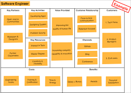 business model for companies personal life idea bm canvas engineer png
