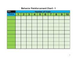 Reinforcement Area Chart Behavior Reinforcement Charts