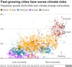 Uk Chart Facts Climate Change Where We Are In Seven Charts And What You