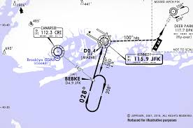 Jeppesen Low Altitude Chart Legend Quiz Can You Identify These 6 Common Jeppesen Approach
