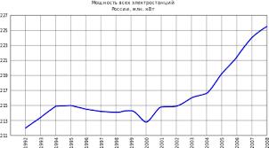 Энергетика России Википедия Динамика мощности всех электростанций в России в 1992 2008 годах в млн кВт