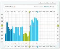 Natural Family Planning Mucus Chart 18 Weeks Ova Ova Baby Kerf