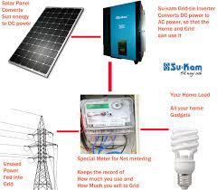 how does a grid tie solar system work su kam su kam solar grid tie system diagram