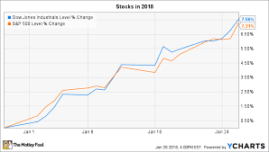 Stock Market 2018 Chart 3 Things To Watch In The Stock Market This Week The Motley