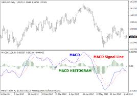 Free Macd Charts 2 Signal Line Macd Metatrader 4 Indicator