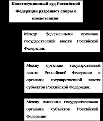Курсовая работа Конституционный Суд в РФ судебный орган  1 ФКЗ ред от 28 12 2010 О Конституционном Суде Российской Федерации Собрание законодательства Российской Федерации от 25 июля 1994 г № 13 ст 1447