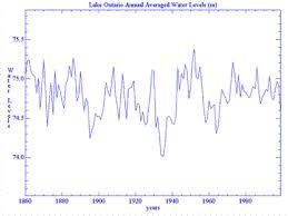 Lake Ontario Water Levels Wisconsin Sea Grant