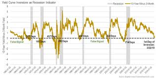 Historical Yield Curve Chart What An Inverted Yield Curve Does And Doesnt Mean