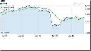 Stock Market Charts India Mutual Funds Investment