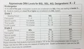 Reading Levels Drak 2 Reading Assessment
