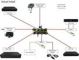 direct tv genie connection diagram images diagram direct tv wireless directv genie wiring diagram for installation