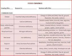 Cravings And Deficiencies Chart Cravings And Deficiencies Chart Food Charts Food