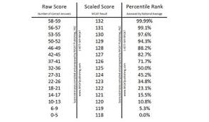 Understanding Scaled Scores On Standardized Tests
