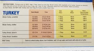 25 Precise Turkey Temperature And Time Chart
