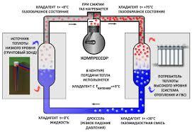 Тепловой насос Реферат Рис 1 Схема Принцип действия теплового насоса