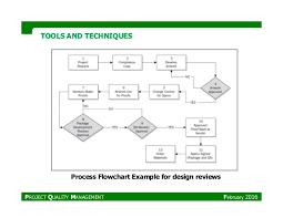 Pmp_project Quality Management