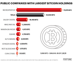 The value of bitcoin is therefore determined by the amount of people that want to buy it and the price they are willing to pay for it. Bitcoin How Does Tesla S Hoard Compare To Other Public Companies Fortune