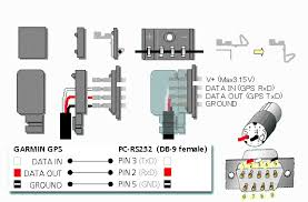 usb power adaptor wiring diagram 2 great installation of wiring working garmin receivers accessories rh gpsinformation org 4 wire usb cable mini usb cable wiring diagram